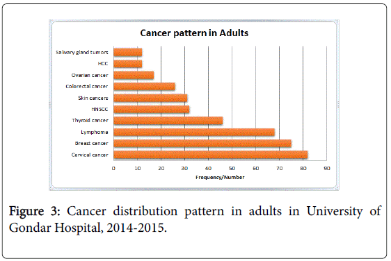Patterns of Cancer in University of Gondar Hospital: North-West