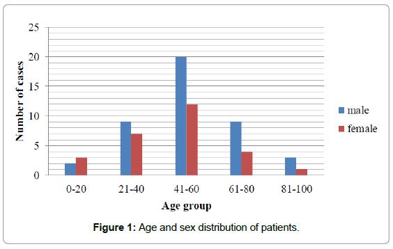 cytology-histology-age-sex-distribution