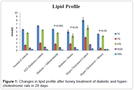 cytology-histology-changes-lipid-profile
