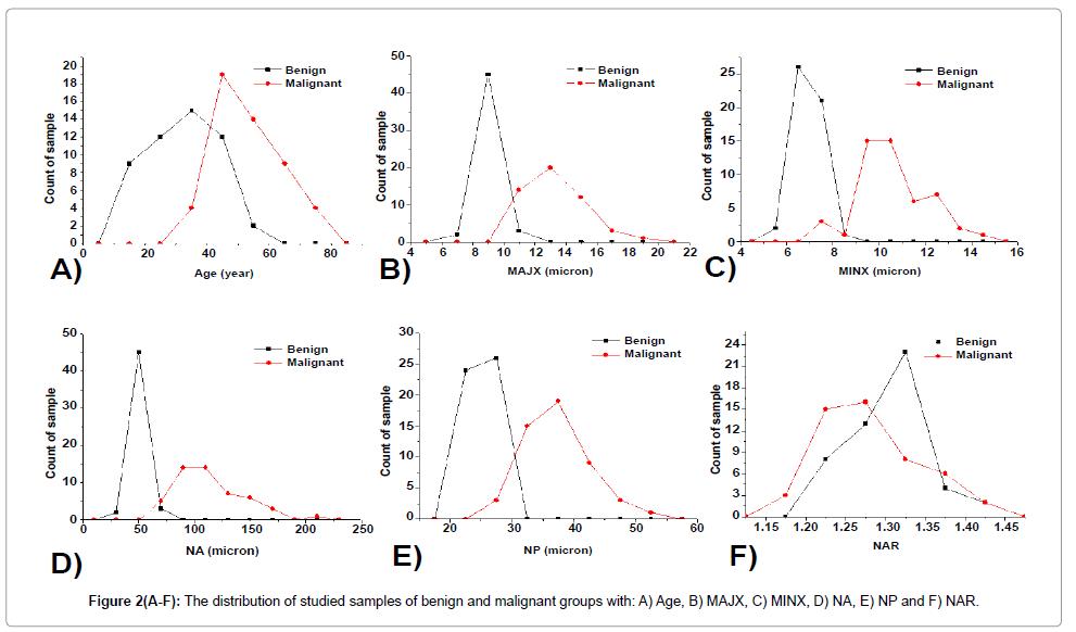 cytology-histology-distribution