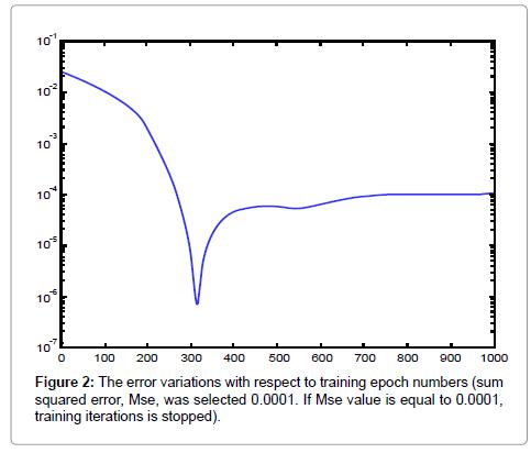 Prognostic Value of Artificial Neural Network in Predicting Bladder