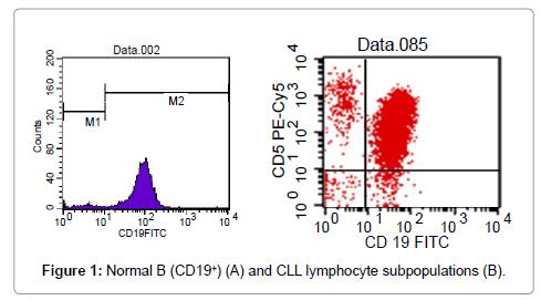 cytology-histology-expression