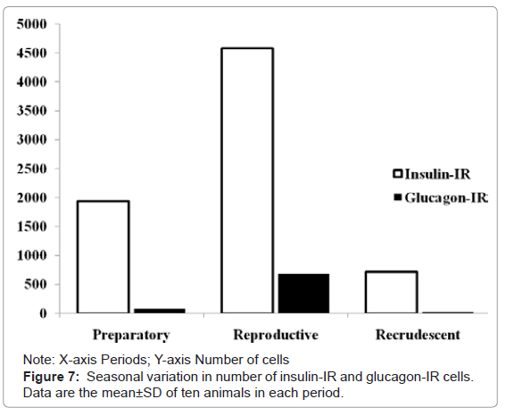cytology-histology-seasonal-variation-number