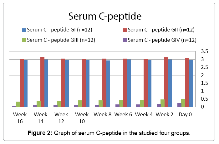cytology-histology-serum-C-peptide