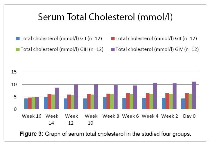 cytology-histology-serum-cholesterol