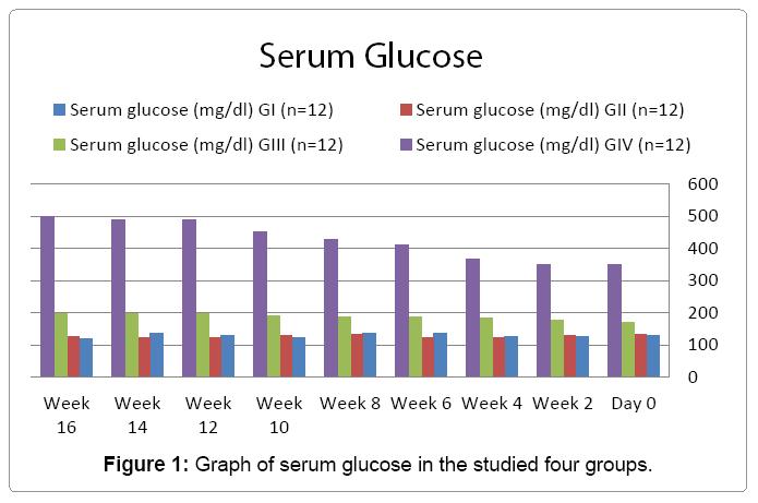cytology-histology-serum-glucose