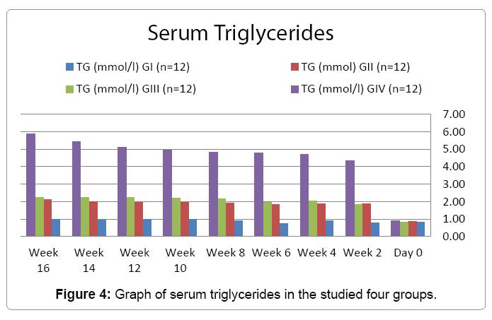 cytology-histology-serum-triglycerides