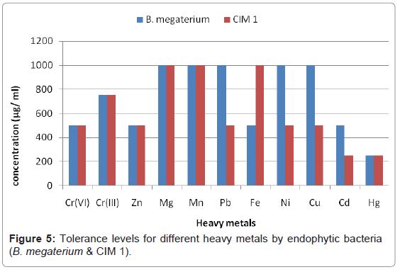 cytology-histology-tolerance-levels