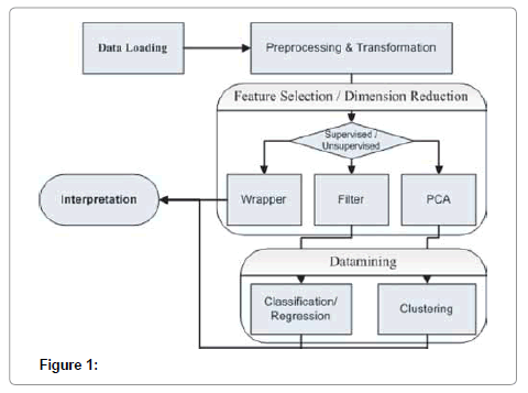 data-mining-genomics