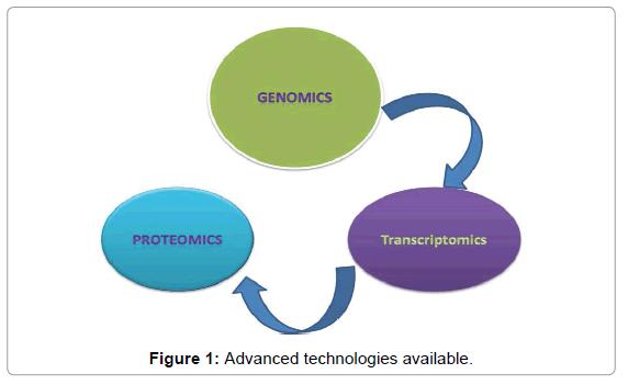 data-mining-genomics-Advanced-technologies