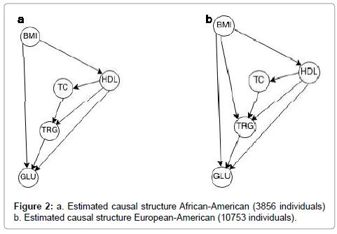 data-mining-genomics-African-American