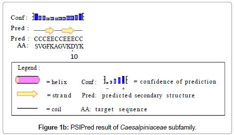 data-mining-genomics-Caesalpiniaceae-subfamily