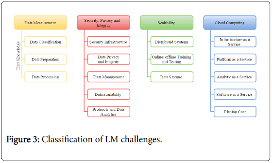 data-mining-genomics-Classification-challenges