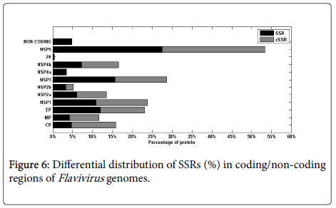 data-mining-genomics-Differential-distribution-SSRs