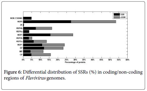 data-mining-genomics-Differential-distribution-SSRs