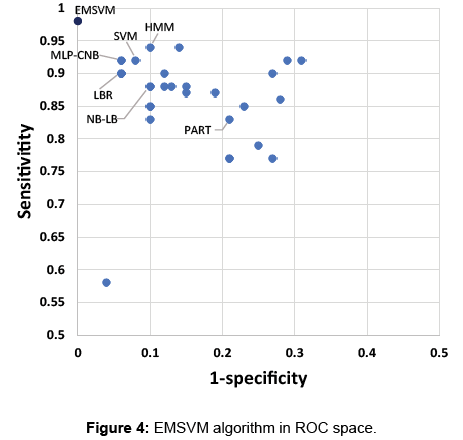 data-mining-genomics-EMSVM-algorithm-ROC