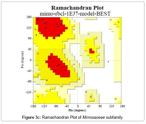 data-mining-genomics-Mimosaceae-subfamily