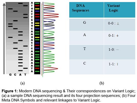 data-mining-genomics-Modern-DNA-sequencing