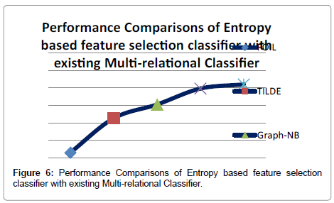 data-mining-genomics-Multi-relational-Classifier