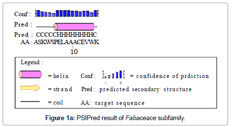 data-mining-genomics-PSIPred-result