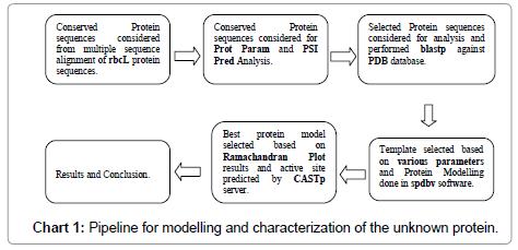 data-mining-genomics-Pipeline-modelling