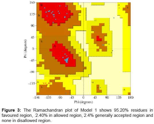 data-mining-genomics-Ramachandran-plot-Model