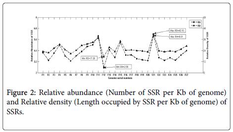 data-mining-genomics-Relative-abundance