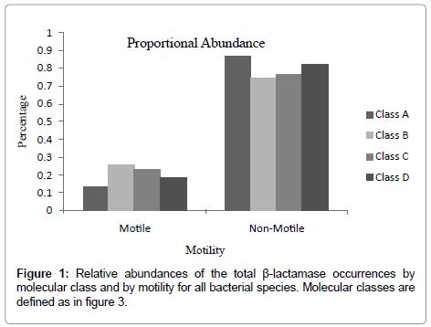data-mining-genomics-Relative-abundances