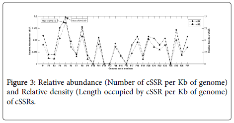 data-mining-genomics-Relative-density