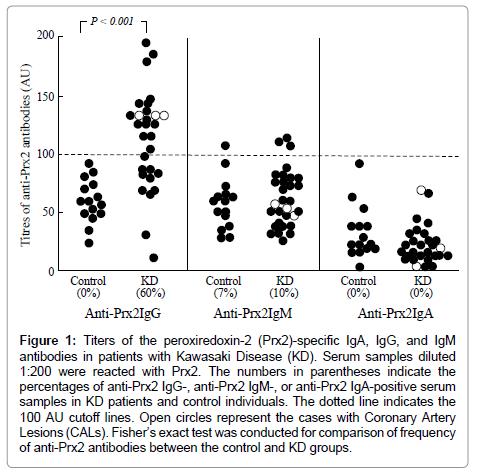 data-mining-genomics-Serum-samples-diluted