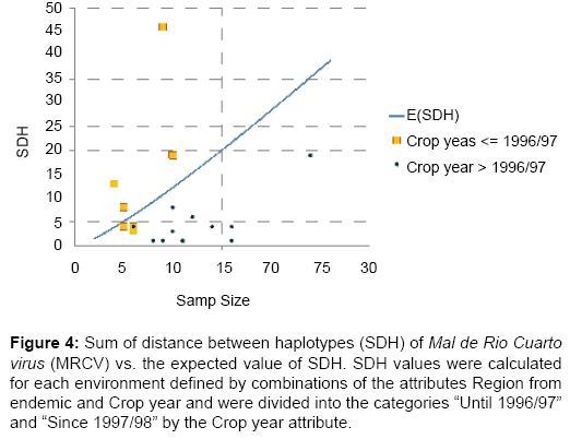 data-mining-genomics-Sum-distance-between-haplotypes