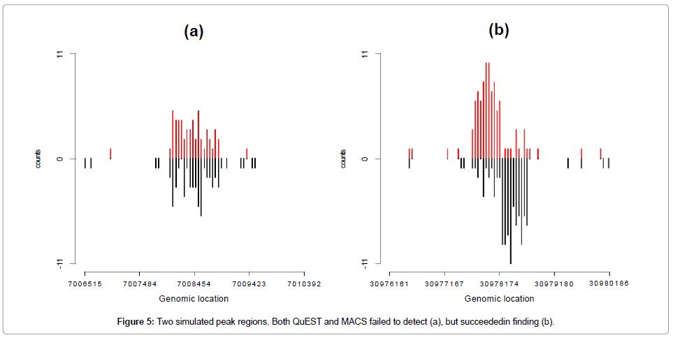 data-mining-genomics-Two-simulated-peak