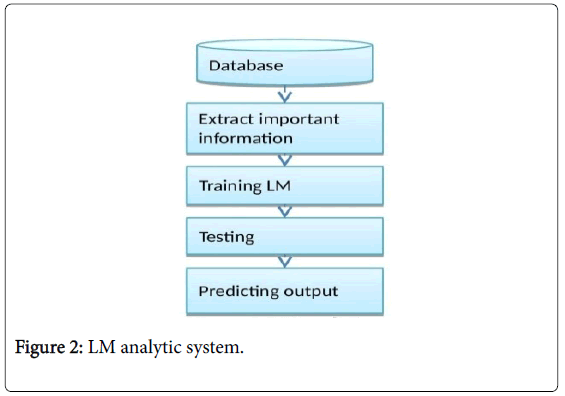 data-mining-genomics-analytic-system