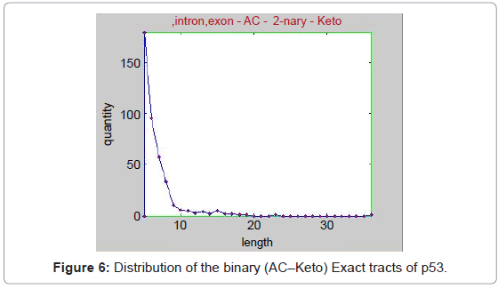 data-mining-genomics-binary-tracts