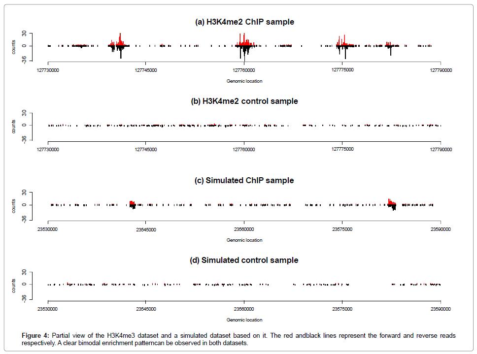 data-mining-genomics-clear-bimodal-enrichment