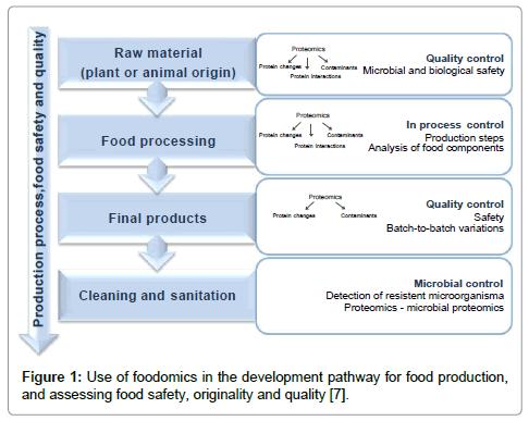 data-mining-genomics-development-foodomics