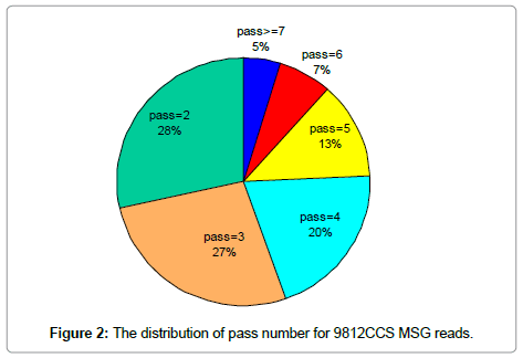 data-mining-genomics-distribution-pass-number