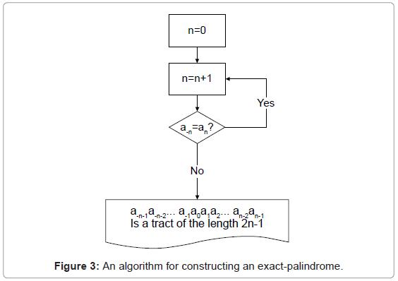 data-mining-genomics-exact-palindrome