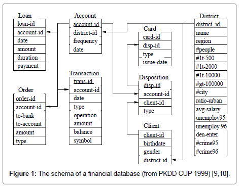 data-mining-genomics-financial-database