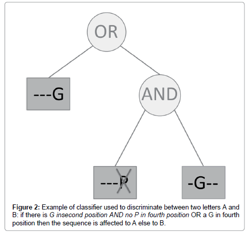 data-mining-genomics-fourth-position