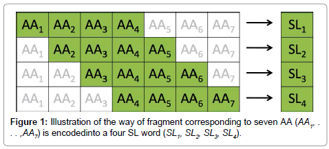 data-mining-genomics-fragment-four