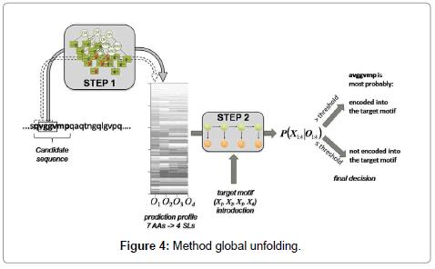 data-mining-genomics-global-unfolding