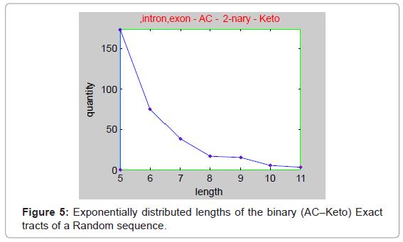 data-mining-genomics-lengths-binary