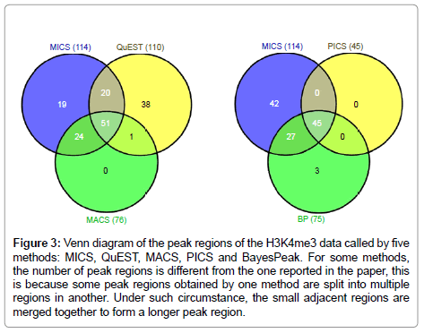 data-mining-genomics-longer-peak-region