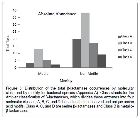 data-mining-genomics-motility-bacterial-species
