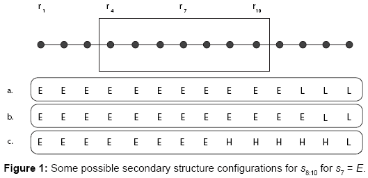 data-mining-genomics-possible-secondary-structure
