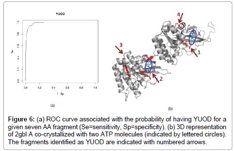 data-mining-genomics-probability-curve