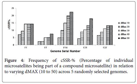 data-mining-genomics-randomly-selected-genomes