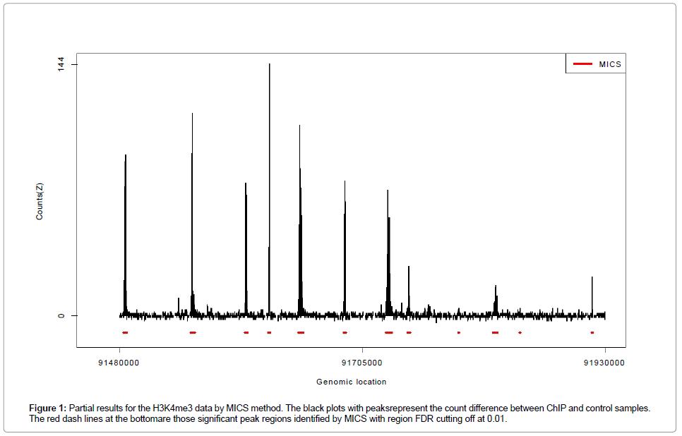 data-mining-genomics-red-dash-lines