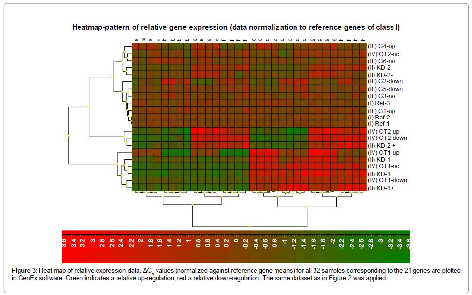 data-mining-genomics-relative-up-regulation